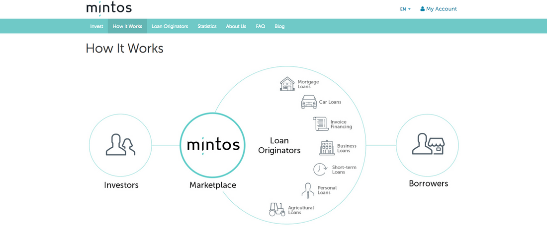 At Mintos, investors can invest in different types of loans