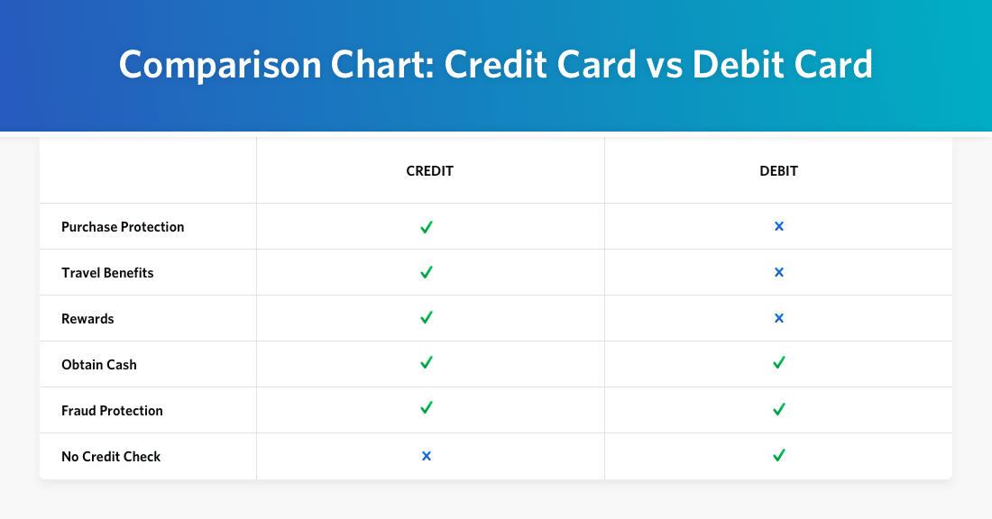 Table that shows difference between credit card and debit card