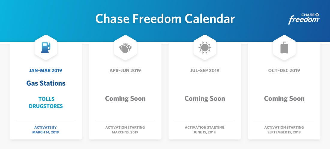 2019 Chase Freedom Calendar Q1 Revealed To Earn 5 Cash Back