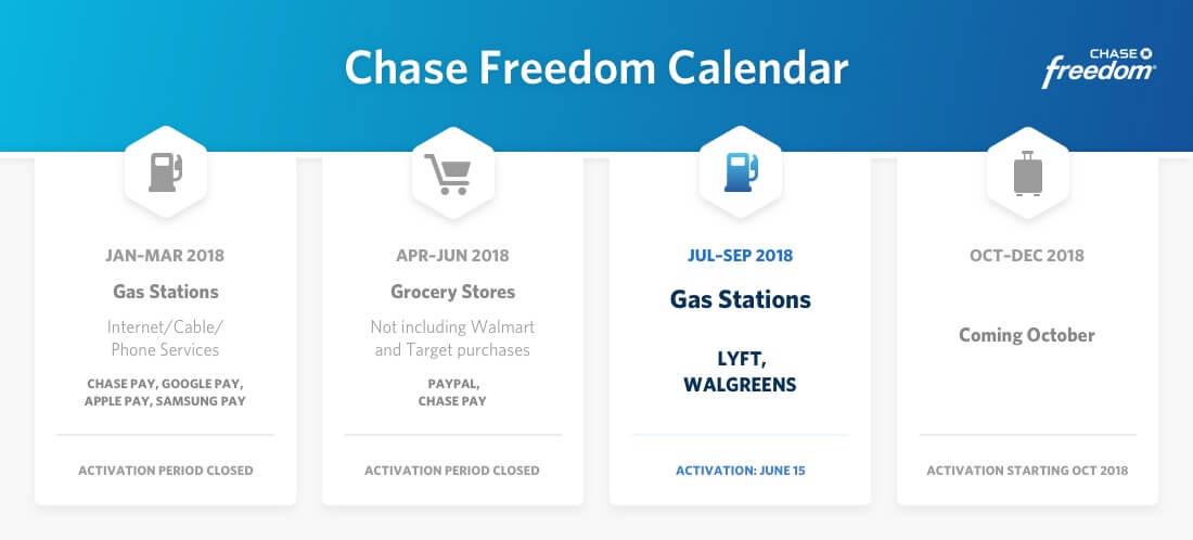 Shows Chase cashback Calendar for Q3