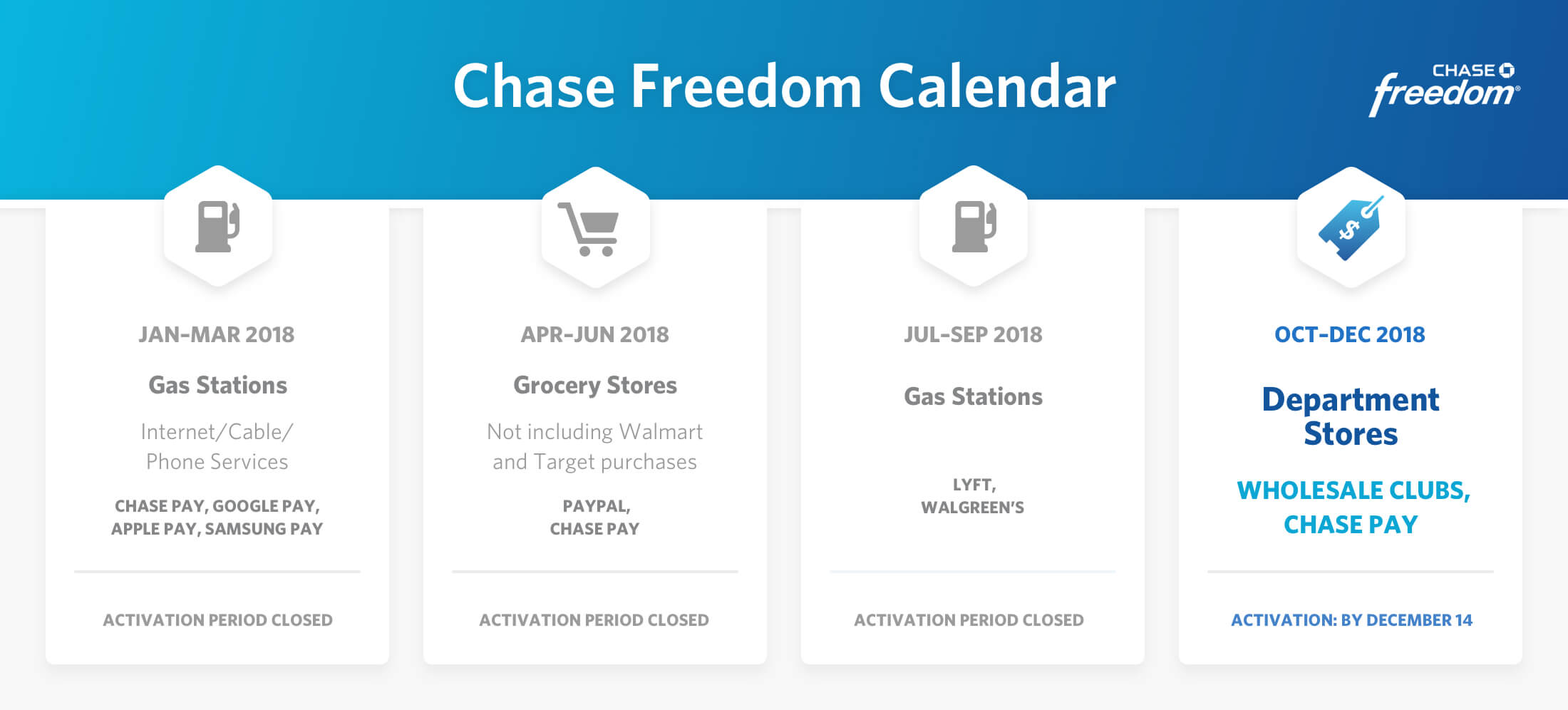 shows calendar from chase freedom