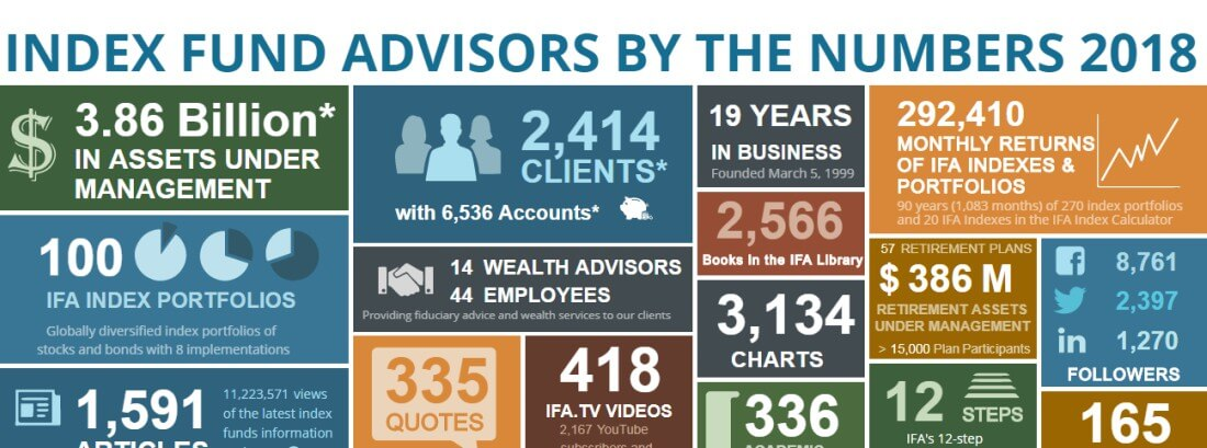 Data is everything for index fund advisors