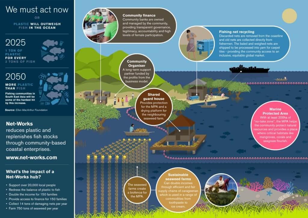 Net-Works Infografics