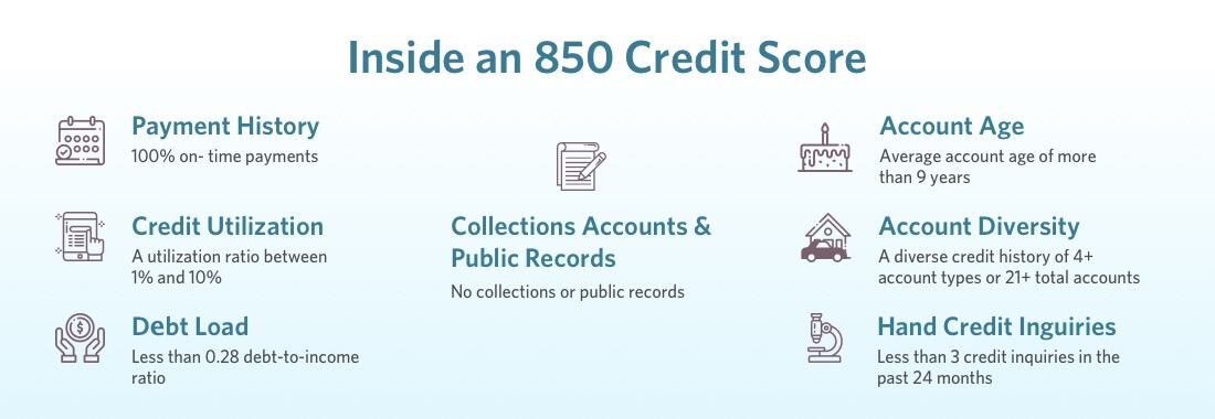 What highest credit score consists of