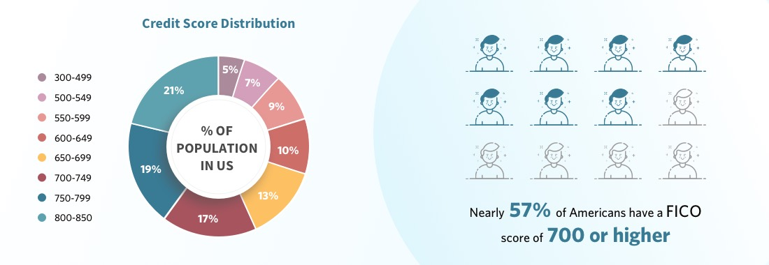 Pie cart shows credit score distribution by % of population
