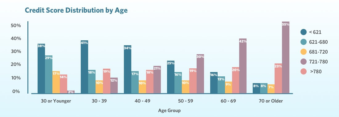 Shows credit score distribution by age