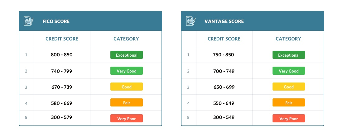 Fico score and Vantage score ranges