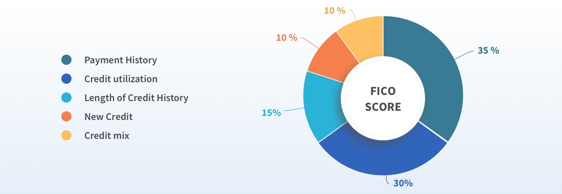 pie chart FICO