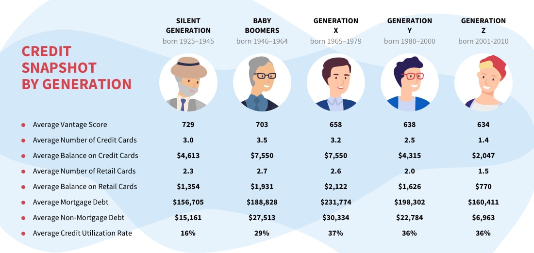 credit snapshot by generation