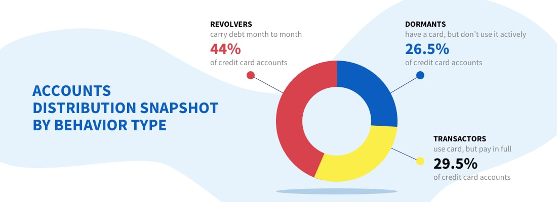 accounts distribution snapshot by behavior type