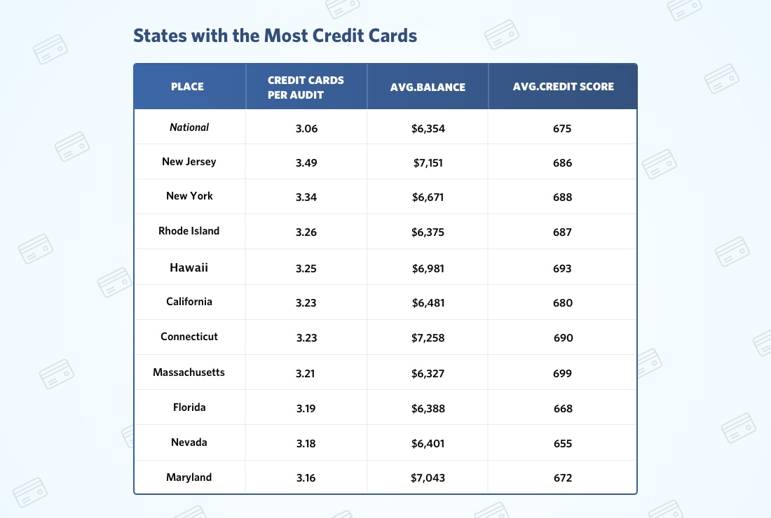 Table with states with most credit cards