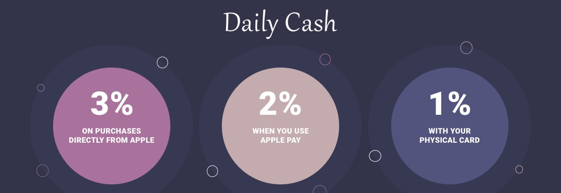 Apple says the card will offer a cash back component: 3% on Apple products; 2% when using Apple Pay; and 1% when using the physical card.