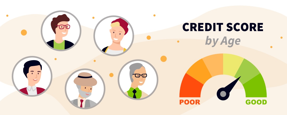 Credit Score by Age groups