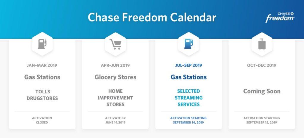 Chase 5% Cashback Freedom Calendar(Q3 Updated+Earn 6 5% Back)
