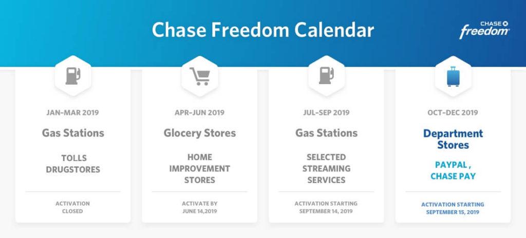 Chase 12% Cashback Freedom Calendar(Q12 Updated+Earn 12.12% Back)
