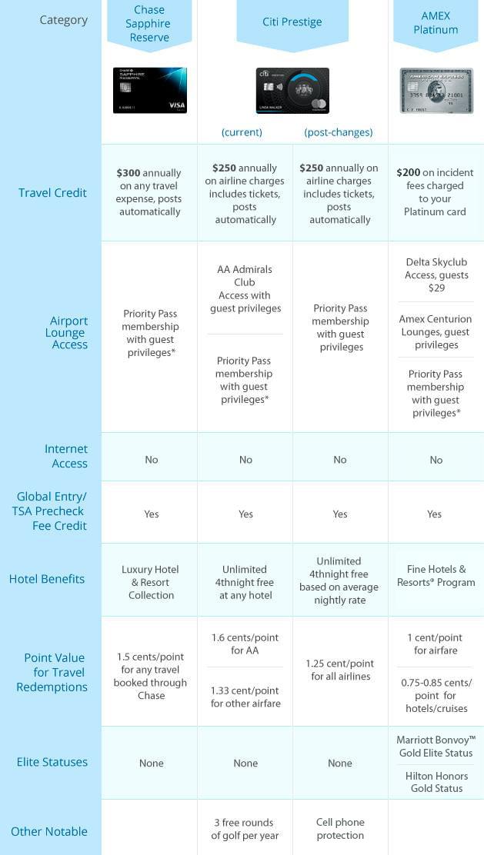 compare-premium-rewards-cards-table